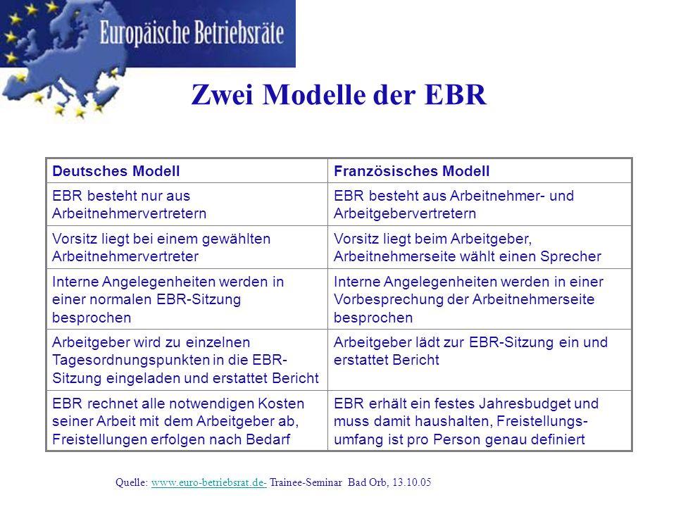 EBR erhält ein festes Jahresbudget und muss damit haushalten, Freistellungs- umfang ist pro Person genau definiert EBR rechnet alle notwendigen Kosten