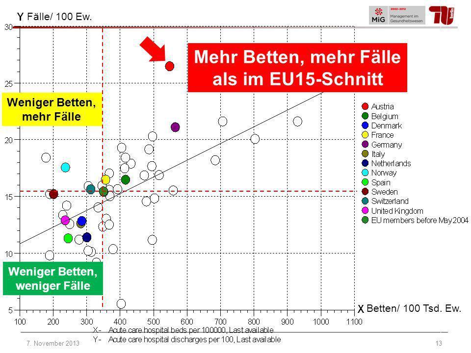 Mehr Betten, mehr Fälle als im EU15-Schnitt Weniger Betten, weniger Fälle Weniger Betten, mehr Fälle Betten/ 100 Tsd. Ew. Fälle/ 100 Ew. 7. November 2