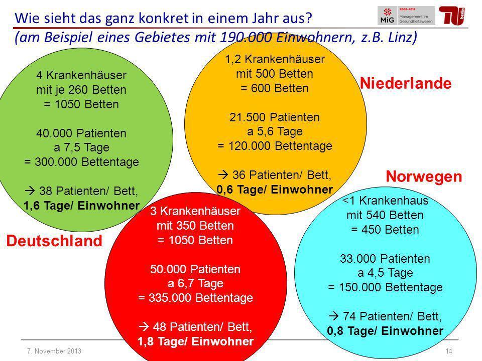 4 Krankenhäuser mit je 260 Betten = 1050 Betten 40.000 Patienten a 7,5 Tage = 300.000 Bettentage 38 Patienten/ Bett, 1,6 Tage/ Einwohner 1,2 Krankenhä