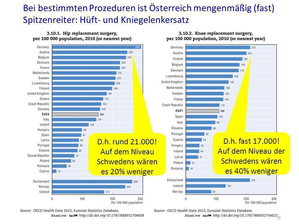 Bei bestimmten Prozeduren ist Österreich mengenmäßig (fast) Spitzenreiter: Hüft- und Kniegelenkersatz D.h. rund 21.000! Auf dem Niveau Schwedens wären