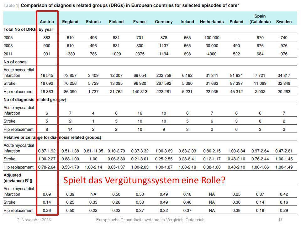 Spielt das Vergütungssystem eine Rolle? 7. November 201317Europäische Gesundheitssysteme im Vergleich: Österreich