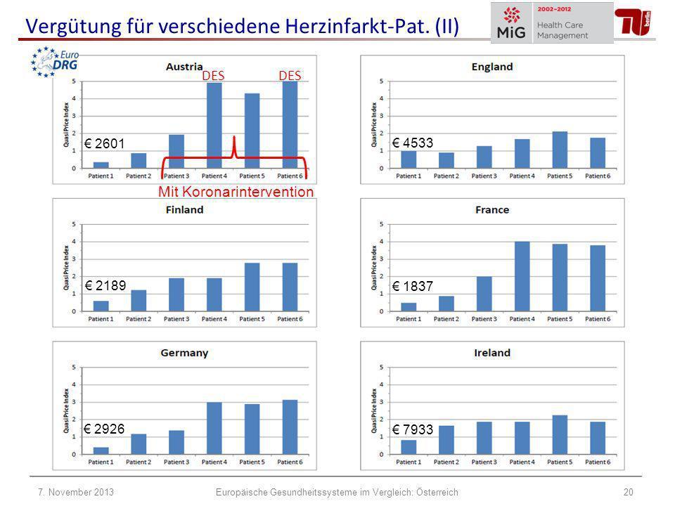 2601 4533 2189 1837 2926 7933 Vergütung für verschiedene Herzinfarkt-Pat. (II) Mit Koronarintervention DES 7. November 201320Europäische Gesundheitssy
