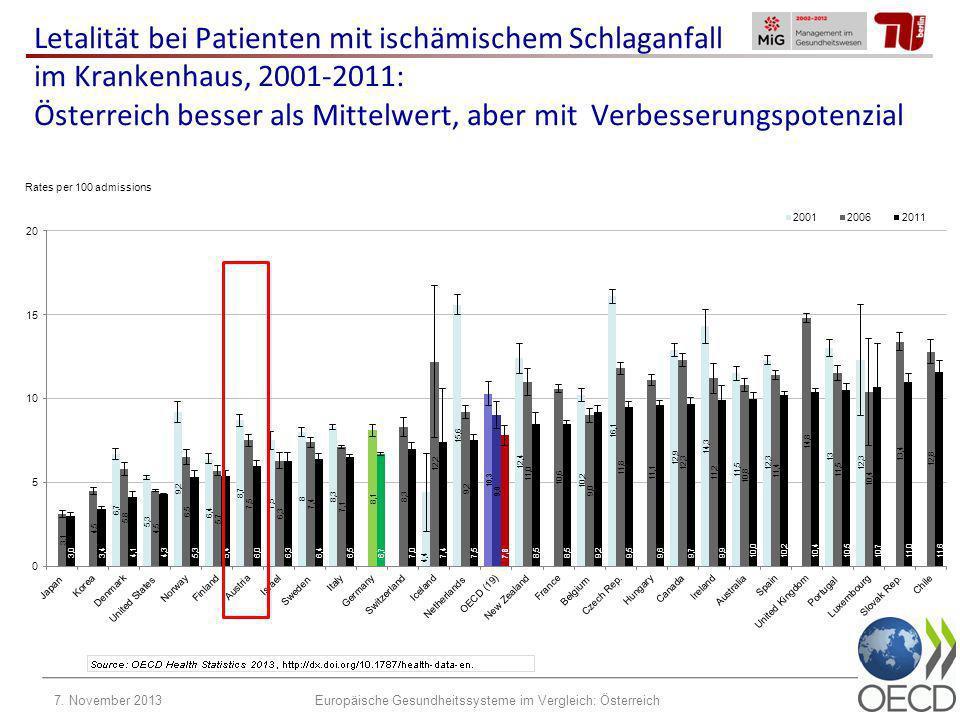 Letalität bei Patienten mit ischämischem Schlaganfall im Krankenhaus, 2001-2011: Österreich besser als Mittelwert, aber mit Verbesserungspotenzial 7.
