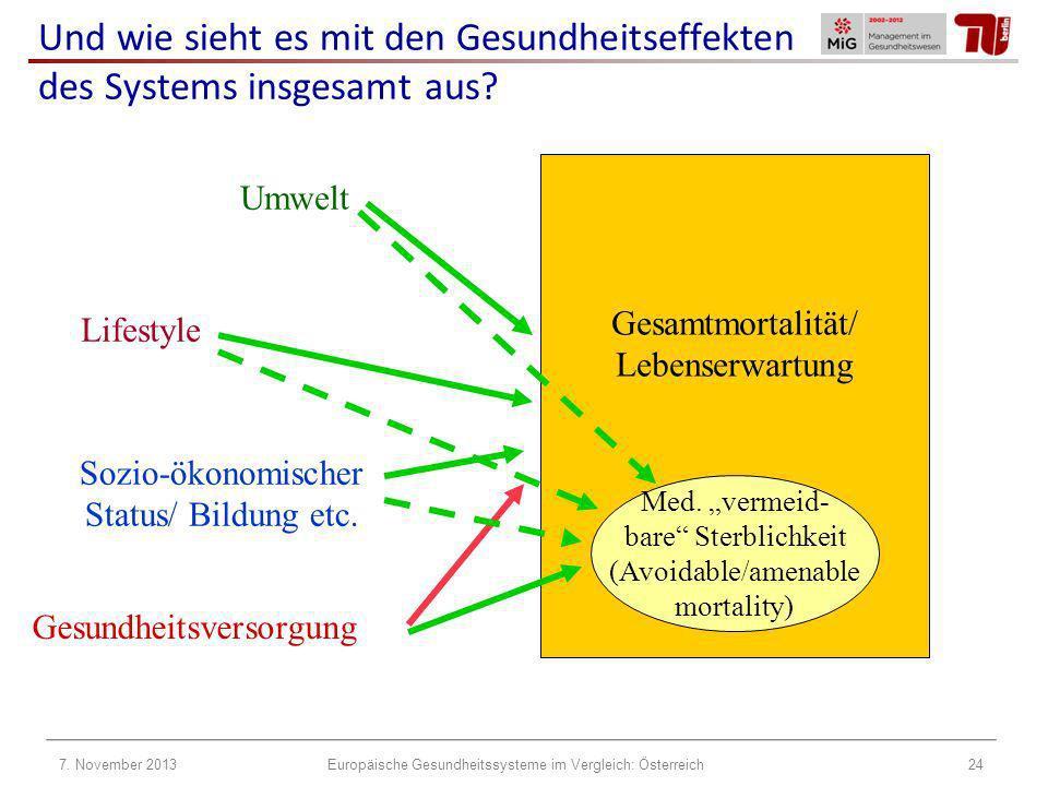 Gesamtmortalität/ Lebenserwartung Med. vermeid- bare Sterblichkeit (Avoidable/amenable mortality) Gesundheitsversorgung Sozio-ökonomischer Status/ Bil