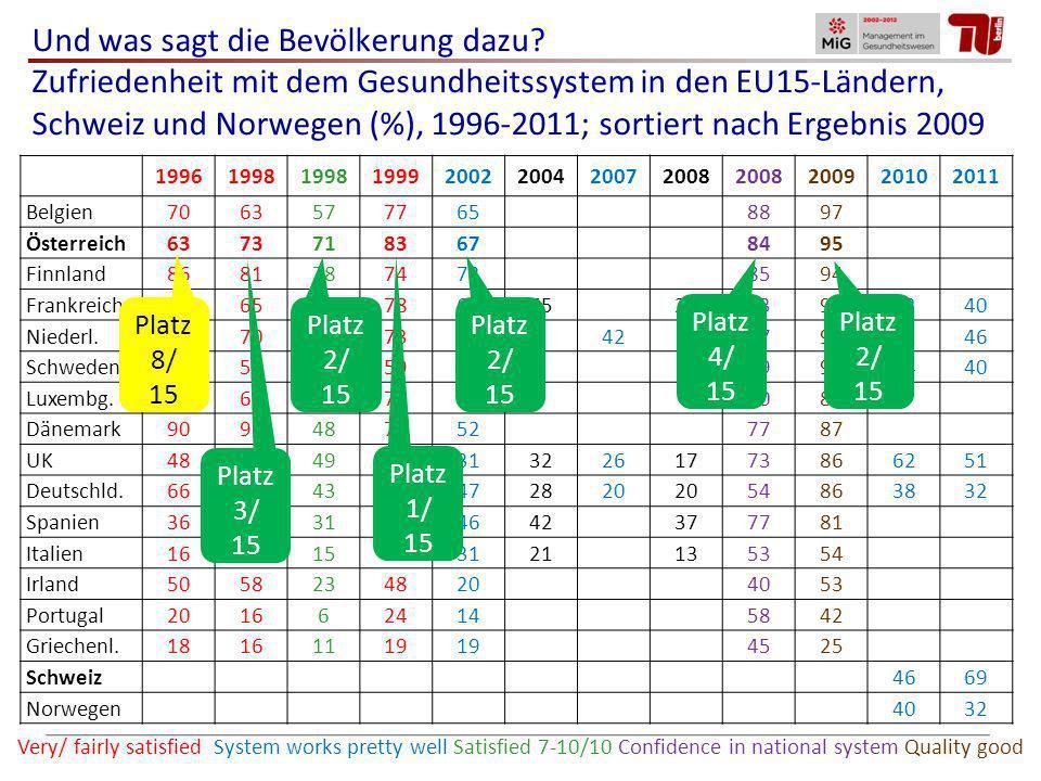 Und was sagt die Bevölkerung dazu? Zufriedenheit mit dem Gesundheitssystem in den EU15-Ländern, Schweiz und Norwegen (%), 1996-2011; sortiert nach Erg