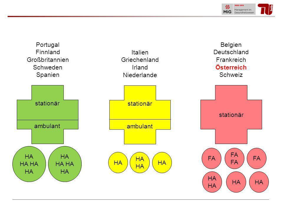Bei bestimmten Prozeduren ist Österreich mengenmäßig (fast) Spitzenreiter: Hüft- und Kniegelenkersatz D.h.