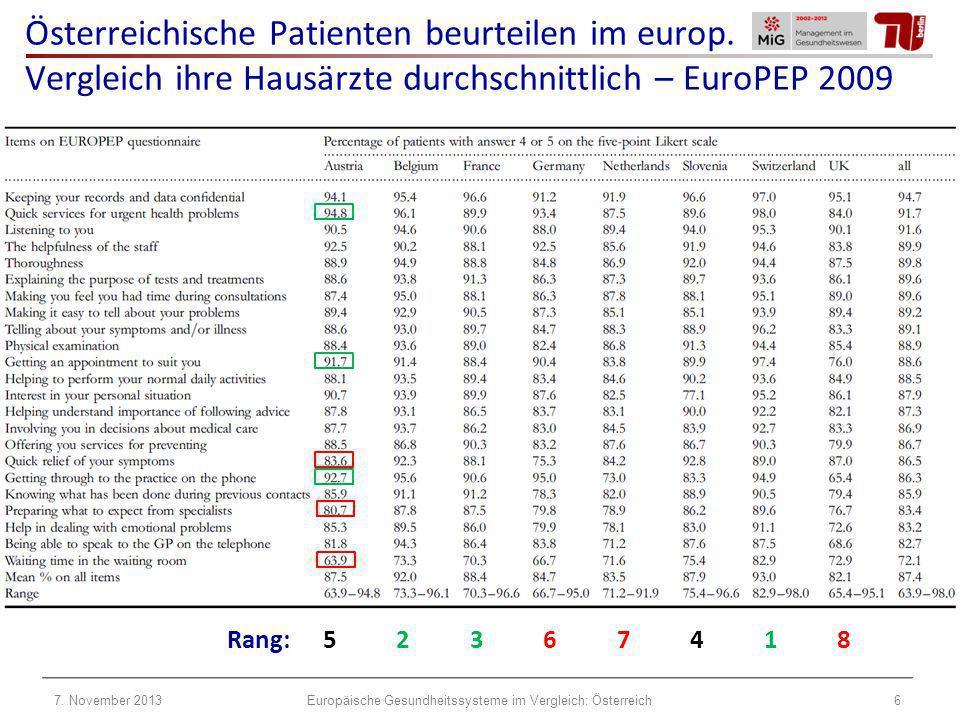 Österreichische Patienten beurteilen im europ. Vergleich ihre Hausärzte durchschnittlich – EuroPEP 2009 Rang:5 2 3 6 7 4 1 8 7. November 20136Europäis