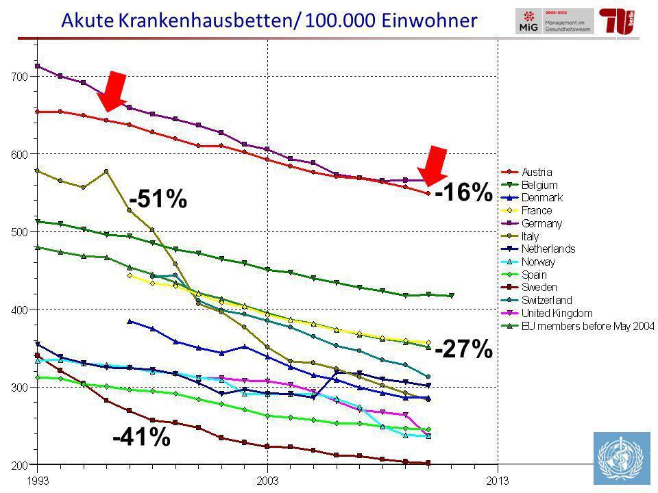 36% 56% Akute Krankenhausbetten/ 100.000 Einwohner