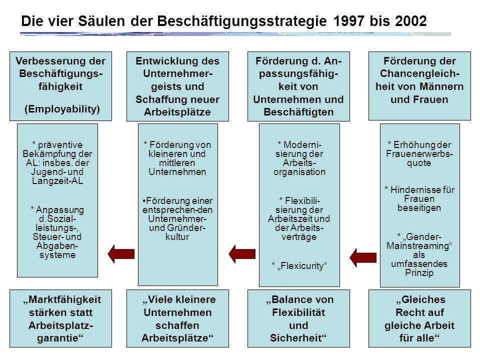 Die vier Säulen der Beschäftigungsstrategie 1997 bis 2002 Verbesserung der Beschäftigungs- fähigkeit (Employability) Marktfähigkeit stärken statt Arbeitsplatz- garantie * präventive Bekämpfung der AL: insbes.
