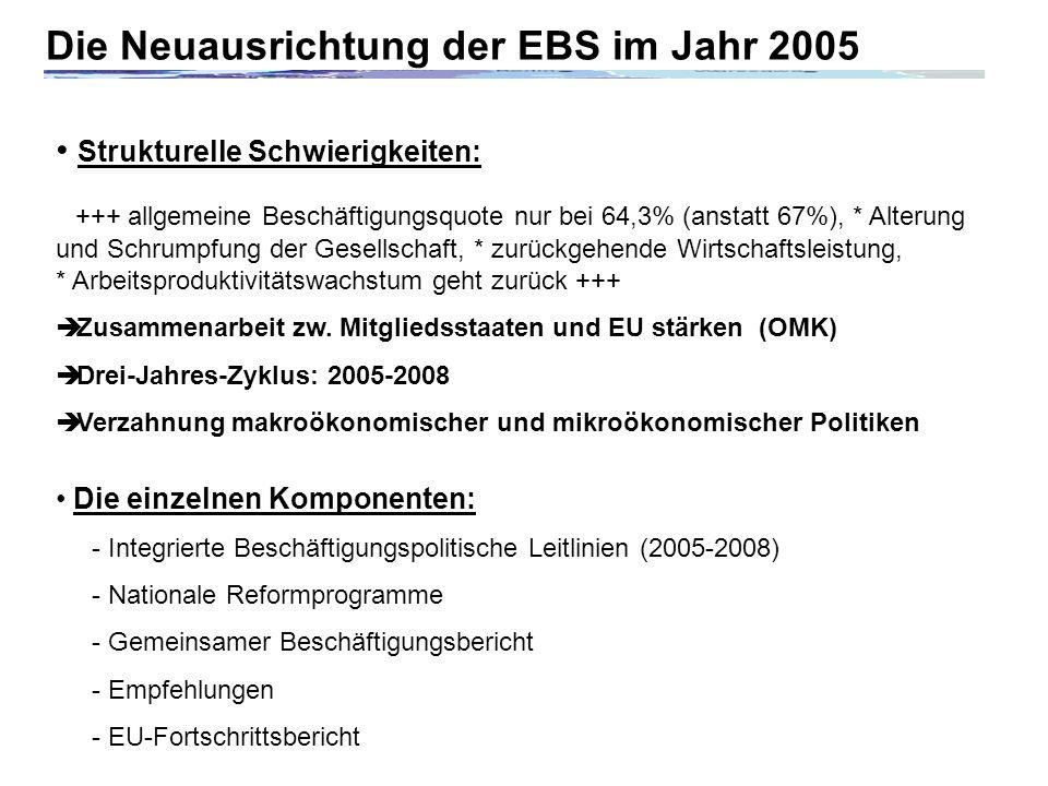 Die Neuausrichtung der EBS im Jahr 2005 Strukturelle Schwierigkeiten: +++ allgemeine Beschäftigungsquote nur bei 64,3% (anstatt 67%), * Alterung und Schrumpfung der Gesellschaft, * zurückgehende Wirtschaftsleistung, * Arbeitsproduktivitätswachstum geht zurück +++ Zusammenarbeit zw.