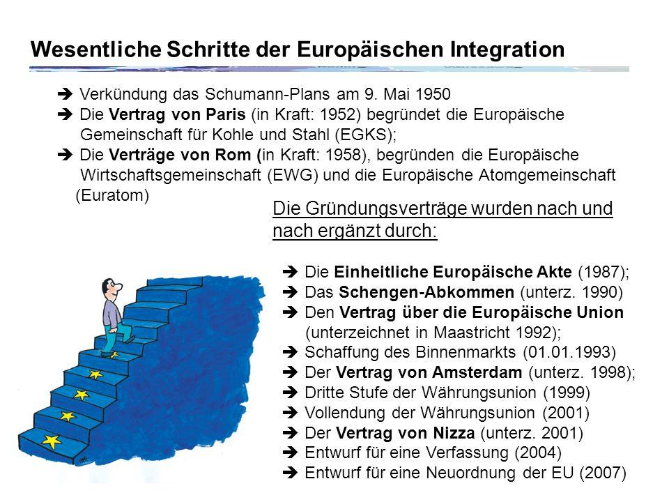 Wesentliche Schritte der Europäischen Integration Verkündung das Schumann-Plans am 9.