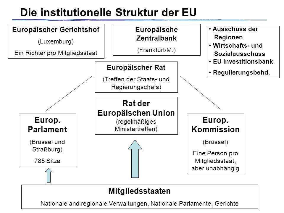 Die institutionelle Struktur der EU Mitgliedsstaaten Nationale and regionale Verwaltungen, Nationale Parlamente, Gerichte Rat der Europäischen Union (regelmäßiges Ministertreffen) Europ.