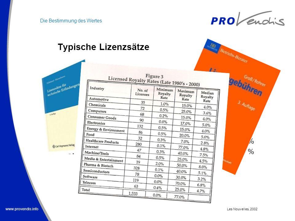 www.provendis.info Typische Lizenzsätze Autozubehör1,2 - 2,5 % Therapeutika5 - 10 % Chem. Spezialitäten2 - 4 % Landmaschinen2 - 6 % Maschinenbauersatz