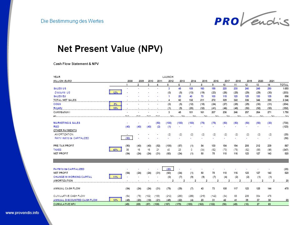www.provendis.info Net Present Value (NPV) Cash Flow Statement & NPV YEARLAUNCH MILLION EURO 20082009201020112012201320142015201620172018201920202021