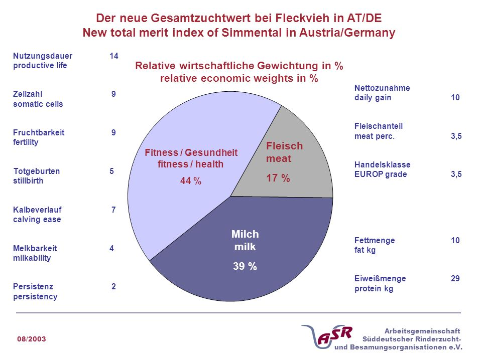 08/2003 Arbeitsgemeinschaft Süddeutscher Rinderzucht- und Besamungsorganisationen e.V. Der neue Gesamtzuchtwert bei Fleckvieh in AT/DE New total merit