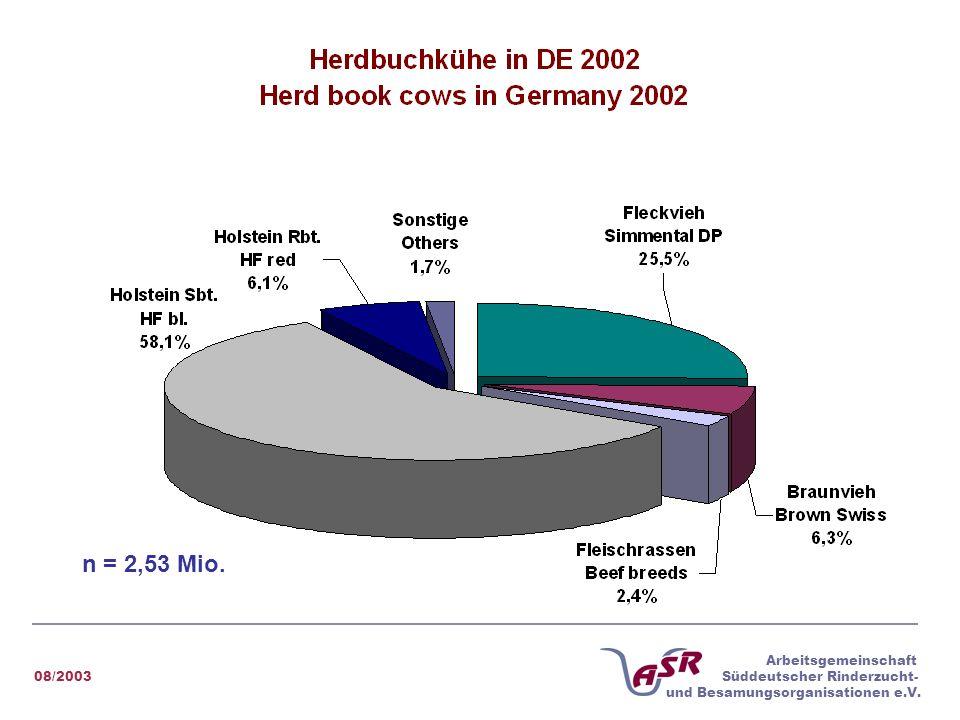 08/2003 Arbeitsgemeinschaft Süddeutscher Rinderzucht- und Besamungsorganisationen e.V. n = 2,53 Mio.
