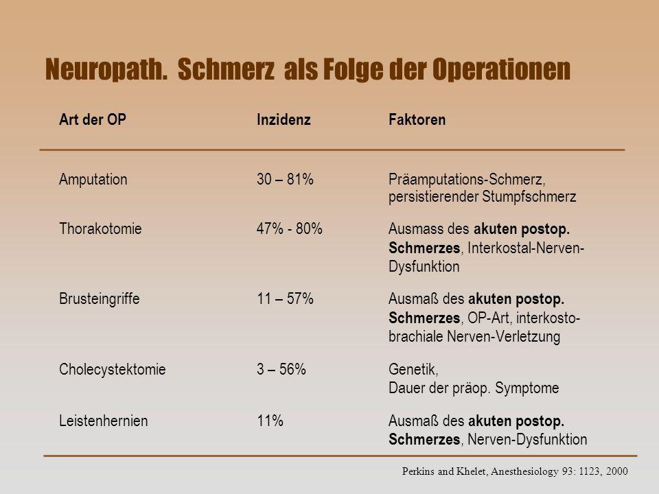Neuropath. Schmerz als Folge der Operationen Art der OPInzidenz Faktoren Amputation30 – 81%Präamputations-Schmerz, persistierender Stumpfschmerz Thora