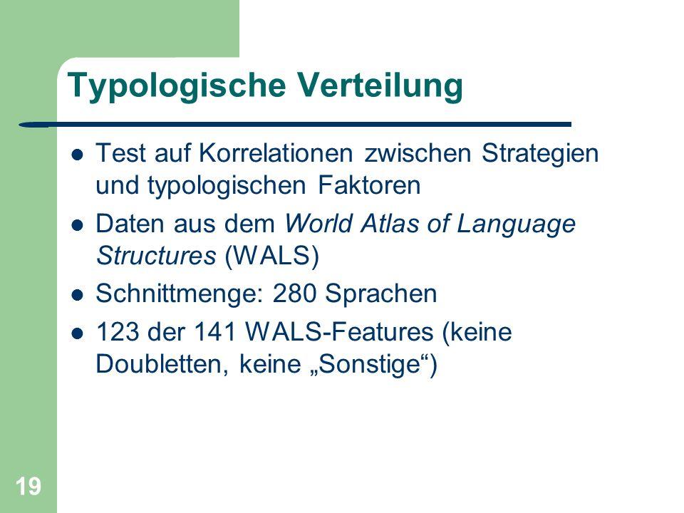 19 Typologische Verteilung Test auf Korrelationen zwischen Strategien und typologischen Faktoren Daten aus dem World Atlas of Language Structures (WALS) Schnittmenge: 280 Sprachen 123 der 141 WALS-Features (keine Doubletten, keine Sonstige)