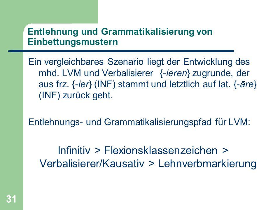31 Entlehnung und Grammatikalisierung von Einbettungsmustern Ein vergleichbares Szenario liegt der Entwicklung des mhd.