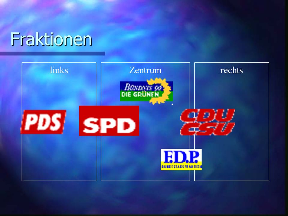 rechtsZentrumlinks Fraktionen