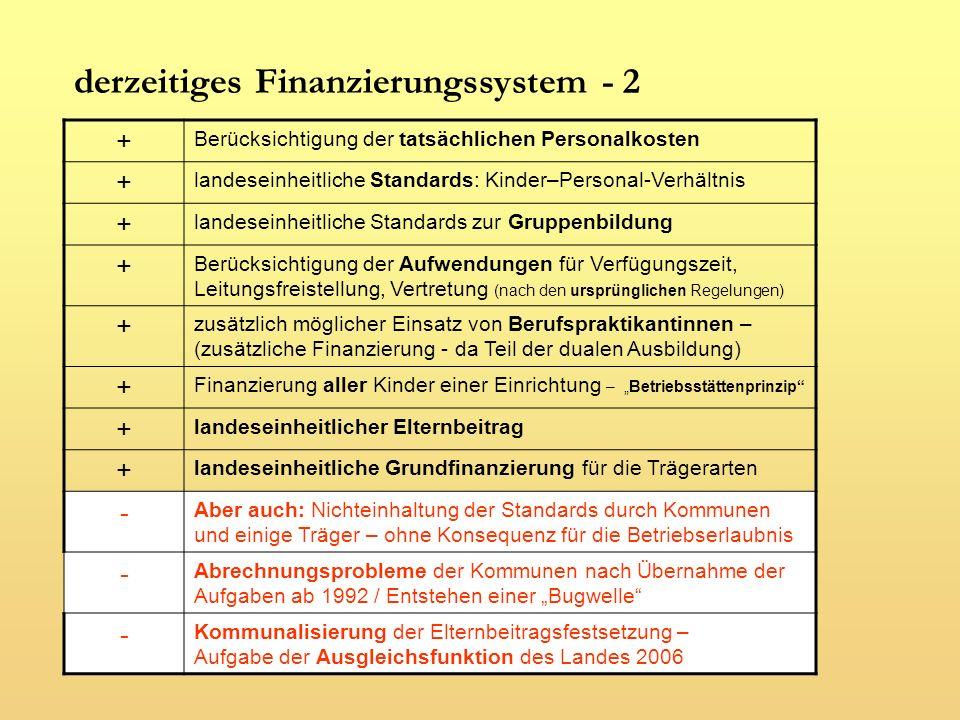 zukünftig vorgesehenes Finanzierungssystem Kindpauschalen nach (neuen) Gruppenformen nach unterstellten Standards nach durchschnittlichen Personalkosten aus der Vergangenheit (Grundlage 2005 für 2008.