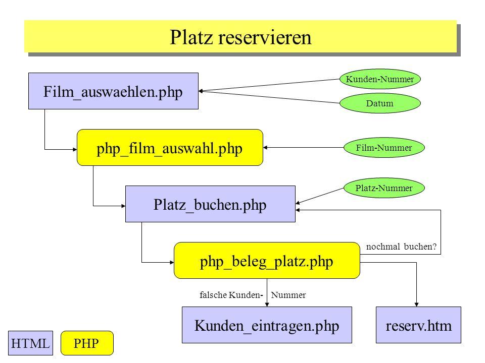 Platz_buchen.php php_film_auswahl.php php_beleg_platz.php falsche Kunden- Nummer Platz reservieren Film_auswaehlen.php nochmal buchen? Kunden_eintrage