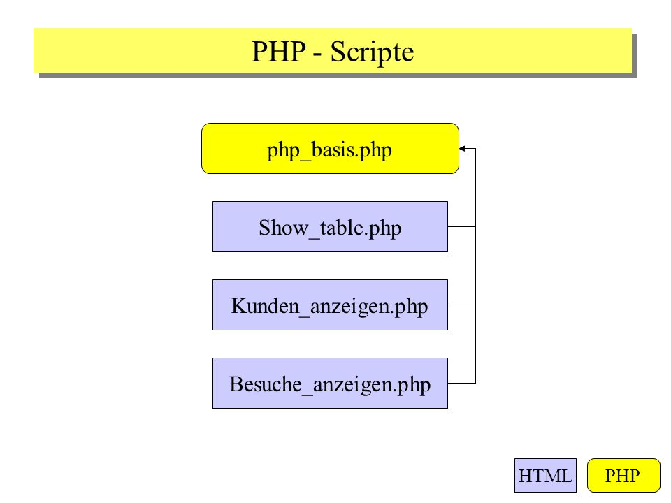 Besuche_anzeigen.php php_basis.php PHP - Scripte HTMLPHP Kunden_anzeigen.php Show_table.php