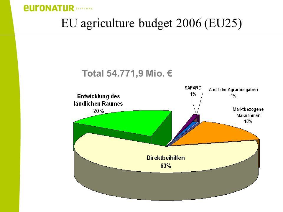 EU agriculture budget 2006 (EU25) Total 54.771,9 Mio.