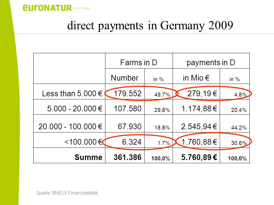 direct payments in Germany 2009 Farms in Dpayments in D Number in % in Mio in % Less than 5.000 179.552 49,7% 279,19 4,8% 5.000 - 20.000 107.580 29,8% 1.174,88 20,4% 20.000 - 100.000 67.930 18,8% 2.545,94 44,2% <100.000 6.324 1,7% 1.760,88 30,6% Summe361.386 100,0% 5.760,89 100,0% Quelle: BMELV Finanzstatistik