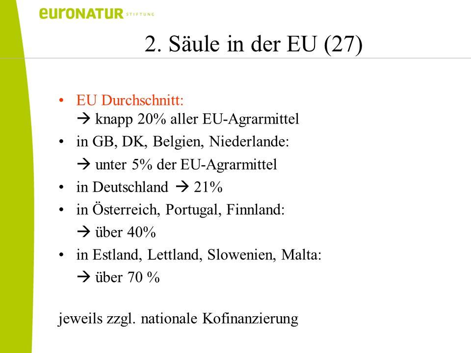 2. Säule in der EU (27) EU Durchschnitt: knapp 20% aller EU-Agrarmittel in GB, DK, Belgien, Niederlande: unter 5% der EU-Agrarmittel in Deutschland 21