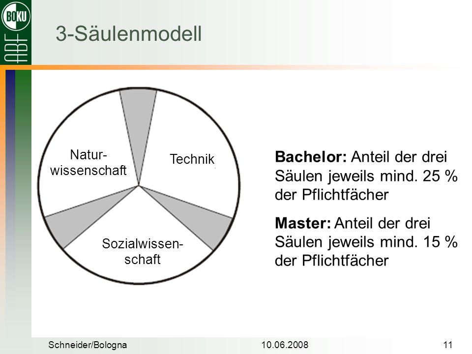 Schneider/Bologna10.06.200811 3-Säulenmodell Bachelor: Anteil der drei Säulen jeweils mind. 25 % der Pflichtfächer Master: Anteil der drei Säulen jewe