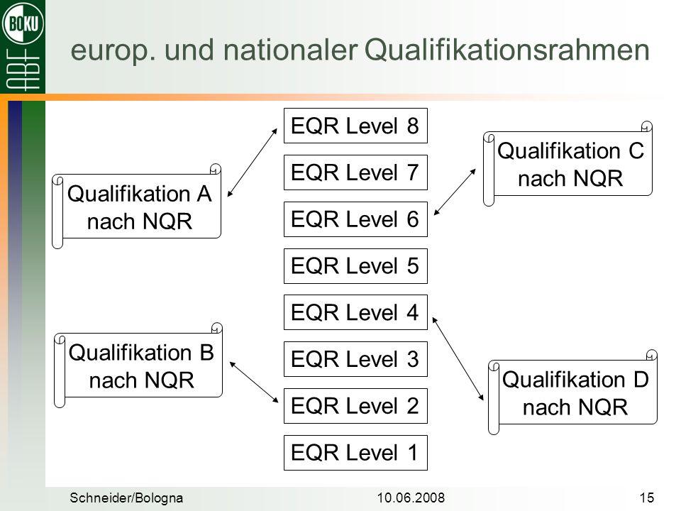 Schneider/Bologna10.06.200815 europ. und nationaler Qualifikationsrahmen EQR Level 8 EQR Level 7 EQR Level 6 EQR Level 5 EQR Level 4 EQR Level 3 EQR L
