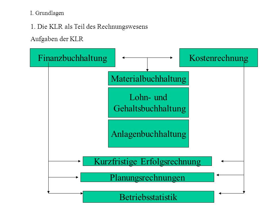 I. Grundlagen 1. Die KLR als Teil des Rechnungswesens Aufgaben der KLR FinanzbuchhaltungKostenrechnung Materialbuchhaltung Lohn- und Gehaltsbuchhaltun
