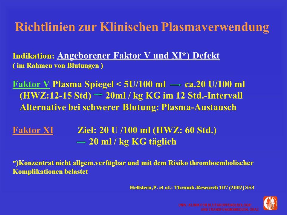 UNIV.-KLINIK FÜR BLUTGRUPPENSEROLOGIE UND TRANSFUSIONSMEDIZIN, GRAZ UNIV.-KLINIK FÜR BLUTGRUPPENSEROLOGIE UND TRANSFUSIONSMEDIZIN, GRAZ Richtlinien zur Klinischen Plasmaverwendung Indikation: Angeborener Faktor V und XI*) Defekt ( im Rahmen von Blutungen ) Faktor V Plasma Spiegel < 5U/100 ml ca.20 U/100 ml (HWZ:12-15 Std) 20ml / kg KG im 12 Std.-Intervall Alternative bei schwerer Blutung: Plasma-Austausch Faktor XI Ziel: 20 U /100 ml (HWZ: 60 Std.) 20 ml / kg KG täglich *)Konzentrat nicht allgem.verfügbar und mit dem Risiko thromboembolischer Komplikationen belastet Hellstern,P.
