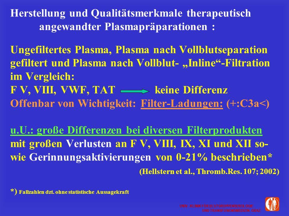 UNIV.-KLINIK FÜR BLUTGRUPPENSEROLOGIE UND TRANSFUSIONSMEDIZIN, GRAZ UNIV.-KLINIK FÜR BLUTGRUPPENSEROLOGIE UND TRANSFUSIONSMEDIZIN, GRAZ Herstellung und Qualitätsmerkmale therapeutisch angewandter Plasmapräparationen : Ungefiltertes Plasma, Plasma nach Vollblutseparation gefiltert und Plasma nach Vollblut- Inline-Filtration im Vergleich: F V, VIII, VWF, TAT keine Differenz Offenbar von Wichtigkeit: Filter-Ladungen: (+:C3a<) u.U.: große Differenzen bei diversen Filterprodukten mit großen Verlusten an F V, VIII, IX, XI und XII so- wie Gerinnungsaktivierungen von 0-21% beschrieben* (Hellstern et al., Thromb.Res.