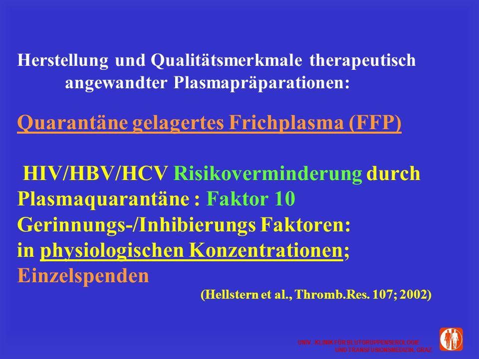 UNIV.-KLINIK FÜR BLUTGRUPPENSEROLOGIE UND TRANSFUSIONSMEDIZIN, GRAZ UNIV.-KLINIK FÜR BLUTGRUPPENSEROLOGIE UND TRANSFUSIONSMEDIZIN, GRAZ Herstellung und Qualitätsmerkmale therapeutisch angewandter Plasmapräparationen: Quarantäne gelagertes Frichplasma (FFP) HIV/HBV/HCV Risikoverminderung durch Plasmaquarantäne : Faktor 10 Gerinnungs-/Inhibierungs Faktoren: in physiologischen Konzentrationen; Einzelspenden (Hellstern et al., Thromb.Res.
