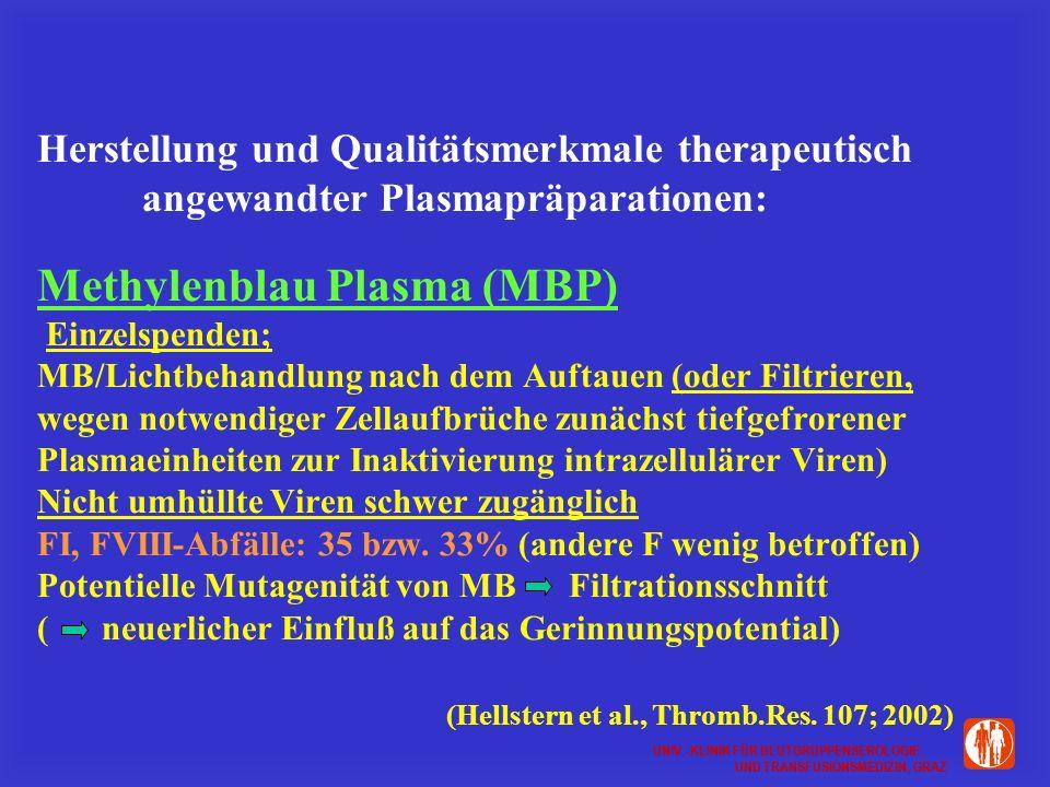 UNIV.-KLINIK FÜR BLUTGRUPPENSEROLOGIE UND TRANSFUSIONSMEDIZIN, GRAZ UNIV.-KLINIK FÜR BLUTGRUPPENSEROLOGIE UND TRANSFUSIONSMEDIZIN, GRAZ Herstellung und Qualitätsmerkmale therapeutisch angewandter Plasmapräparationen: Methylenblau Plasma (MBP) Einzelspenden; MB/Lichtbehandlung nach dem Auftauen (oder Filtrieren, wegen notwendiger Zellaufbrüche zunächst tiefgefrorener Plasmaeinheiten zur Inaktivierung intrazellulärer Viren) Nicht umhüllte Viren schwer zugänglich FI, FVIII-Abfälle: 35 bzw.