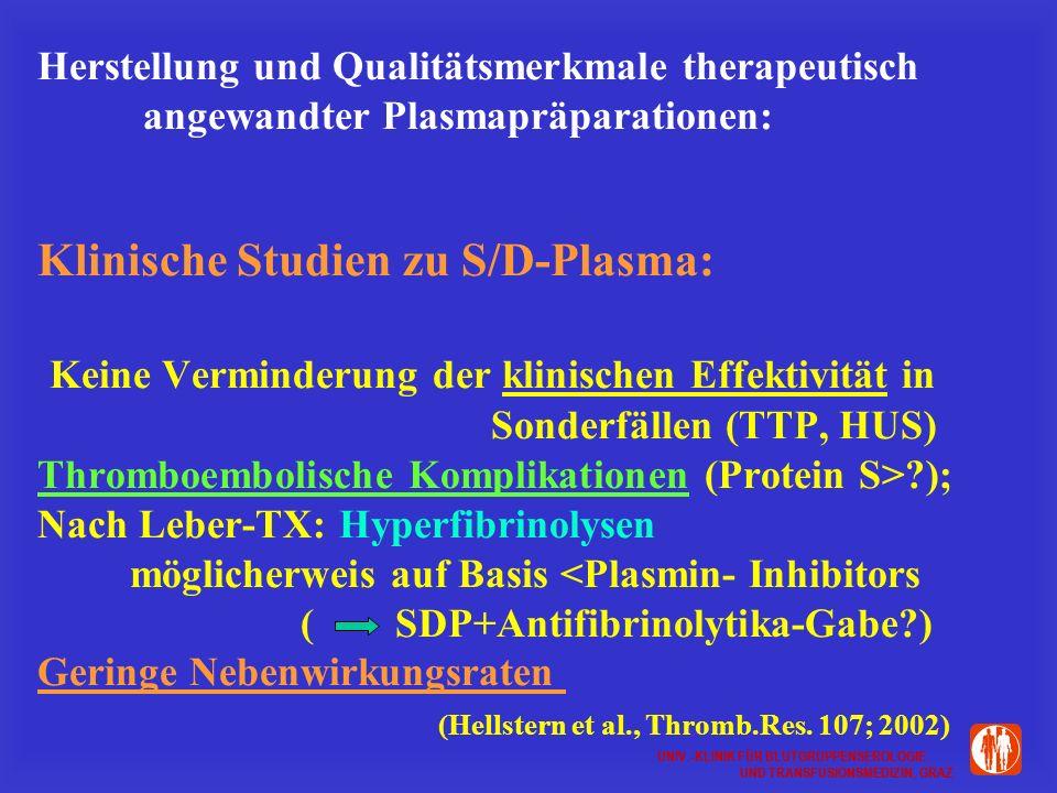 UNIV.-KLINIK FÜR BLUTGRUPPENSEROLOGIE UND TRANSFUSIONSMEDIZIN, GRAZ UNIV.-KLINIK FÜR BLUTGRUPPENSEROLOGIE UND TRANSFUSIONSMEDIZIN, GRAZ Herstellung und Qualitätsmerkmale therapeutisch angewandter Plasmapräparationen: Klinische Studien zu S/D-Plasma: Keine Verminderung der klinischen Effektivität in Sonderfällen (TTP, HUS) Thromboembolische Komplikationen (Protein S>?); Nach Leber-TX: Hyperfibrinolysen möglicherweis auf Basis <Plasmin- Inhibitors ( SDP+Antifibrinolytika-Gabe?) Geringe Nebenwirkungsraten (Hellstern et al., Thromb.Res.