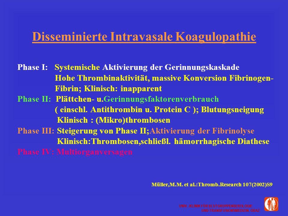 UNIV.-KLINIK FÜR BLUTGRUPPENSEROLOGIE UND TRANSFUSIONSMEDIZIN, GRAZ UNIV.-KLINIK FÜR BLUTGRUPPENSEROLOGIE UND TRANSFUSIONSMEDIZIN, GRAZ Disseminierte Intravasale Koagulopathie Phase I: Systemische Aktivierung der Gerinnungskaskade Hohe Thrombinaktivität, massive Konversion Fibrinogen- Fibrin; Klinisch: inapparent Phase II: Plättchen- u.Gerinnungsfaktorenverbrauch ( einschl.