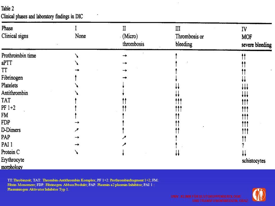 UNIV.-KLINIK FÜR BLUTGRUPPENSEROLOGIE UND TRANSFUSIONSMEDIZIN, GRAZ UNIV.-KLINIK FÜR BLUTGRUPPENSEROLOGIE UND TRANSFUSIONSMEDIZIN, GRAZ TT:Throbinzeit; TAT: Thrombin-Antithrombin Komplex; PF 1+2: Prothrombinfragment 1+2; FM: Fibrin Monomere; FDP: Fibrinogen Abbau Produkt; PAP: Plasmin a2 plasmin Inhibitor; PAI 1 : Plasminiogen Aktivator Inhibitor Typ 1.