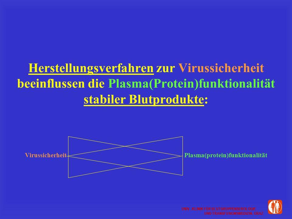 UNIV.-KLINIK FÜR BLUTGRUPPENSEROLOGIE UND TRANSFUSIONSMEDIZIN, GRAZ UNIV.-KLINIK FÜR BLUTGRUPPENSEROLOGIE UND TRANSFUSIONSMEDIZIN, GRAZ Herstellungsverfahren zur Virussicherheit beeinflussen die Plasma(Protein)funktionalität stabiler Blutprodukte: Virussicherheit Plasma(protein)funktionalität