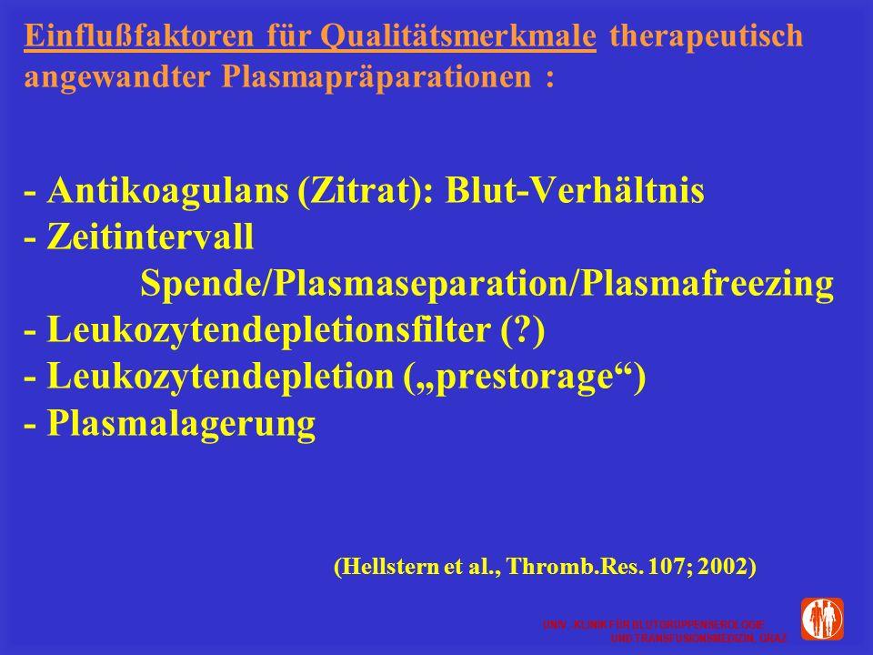 UNIV.-KLINIK FÜR BLUTGRUPPENSEROLOGIE UND TRANSFUSIONSMEDIZIN, GRAZ UNIV.-KLINIK FÜR BLUTGRUPPENSEROLOGIE UND TRANSFUSIONSMEDIZIN, GRAZ Einflußfaktoren für Qualitätsmerkmale therapeutisch angewandter Plasmapräparationen : - Antikoagulans (Zitrat): Blut-Verhältnis - Zeitintervall Spende/Plasmaseparation/Plasmafreezing - Leukozytendepletionsfilter (?) - Leukozytendepletion (prestorage) - Plasmalagerung (Hellstern et al., Thromb.Res.