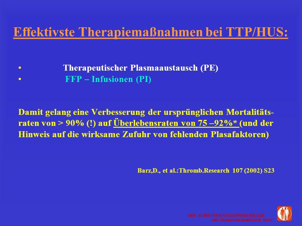 UNIV.-KLINIK FÜR BLUTGRUPPENSEROLOGIE UND TRANSFUSIONSMEDIZIN, GRAZ UNIV.-KLINIK FÜR BLUTGRUPPENSEROLOGIE UND TRANSFUSIONSMEDIZIN, GRAZ Effektivste Therapiemaßnahmen bei TTP/HUS: Therapeutischer Plasmaaustausch (PE) FFP – Infusionen (PI) Damit gelang eine Verbesserung der ursprünglichen Mortalitäts- raten von > 90% (!) auf Überlebensraten von 75 –92%* (und der Hinweis auf die wirksame Zufuhr von fehlenden Plasafaktoren) Barz,D., et al.:Thromb.Research 107 (2002) S23