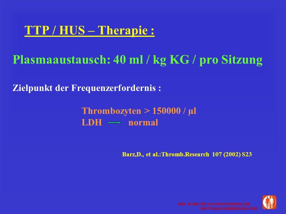 UNIV.-KLINIK FÜR BLUTGRUPPENSEROLOGIE UND TRANSFUSIONSMEDIZIN, GRAZ UNIV.-KLINIK FÜR BLUTGRUPPENSEROLOGIE UND TRANSFUSIONSMEDIZIN, GRAZ TTP / HUS – Therapie : Plasmaaustausch: 40 ml / kg KG / pro Sitzung Zielpunkt der Frequenzerfordernis : Thrombozyten > 150000 / µl LDH normal Barz,D., et al.:Thromb.Research 107 (2002) S23