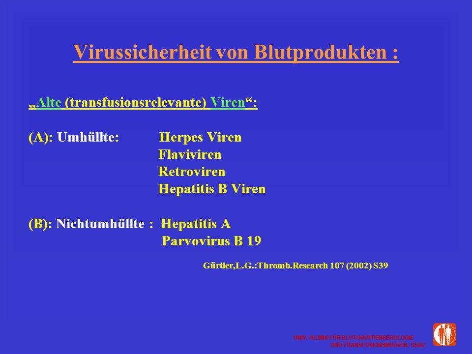 UNIV.-KLINIK FÜR BLUTGRUPPENSEROLOGIE UND TRANSFUSIONSMEDIZIN, GRAZ UNIV.-KLINIK FÜR BLUTGRUPPENSEROLOGIE UND TRANSFUSIONSMEDIZIN, GRAZ Virussicherheit von Blutprodukten : Alte (transfusionsrelevante) Viren: (A): Umhüllte: Herpes Viren Flaviviren Retroviren Hepatitis B Viren (B): Nichtumhüllte : Hepatitis A Parvovirus B 19 Gürtler,L.G.:Thromb.Research 107 (2002) S39