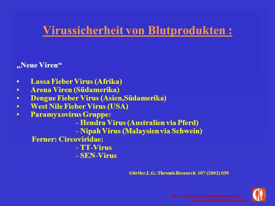 UNIV.-KLINIK FÜR BLUTGRUPPENSEROLOGIE UND TRANSFUSIONSMEDIZIN, GRAZ UNIV.-KLINIK FÜR BLUTGRUPPENSEROLOGIE UND TRANSFUSIONSMEDIZIN, GRAZ Virussicherheit von Blutprodukten : Neue Viren Lassa Fieber Virus (Afrika) Arena Viren (Südamerika) Dengue Fieber Virus (Asien,Südamerika) West Nile Fieber Virus (USA) Paramyxovirus Gruppe: - Hendra Virus (Australien via Pferd) - Nipah Virus (Malaysien via Schwein) Ferner: Circoviridae: - TT-Virus - SEN-Virus Gürtler,L.G.:Thromb.Research 107 (2002) S39