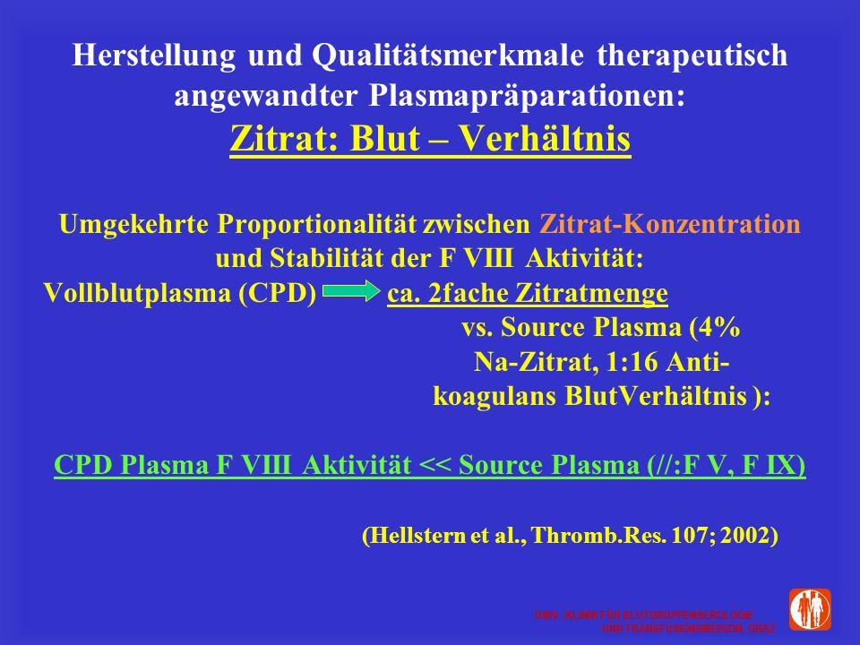 UNIV.-KLINIK FÜR BLUTGRUPPENSEROLOGIE UND TRANSFUSIONSMEDIZIN, GRAZ UNIV.-KLINIK FÜR BLUTGRUPPENSEROLOGIE UND TRANSFUSIONSMEDIZIN, GRAZ Herstellung und Qualitätsmerkmale therapeutisch angewandter Plasmapräparationen: Zitrat: Blut – Verhältnis Umgekehrte Proportionalität zwischen Zitrat-Konzentration und Stabilität der F VIII Aktivität: Vollblutplasma (CPD)ca.