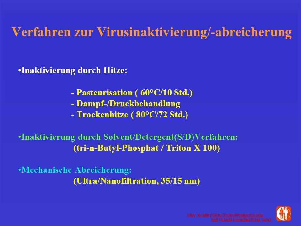 UNIV.-KLINIK FÜR BLUTGRUPPENSEROLOGIE UND TRANSFUSIONSMEDIZIN, GRAZ UNIV.-KLINIK FÜR BLUTGRUPPENSEROLOGIE UND TRANSFUSIONSMEDIZIN, GRAZ Verfahren zur Virusinaktivierung/-abreicherung Inaktivierung durch Hitze: - Pasteurisation ( 60°C/10 Std.) - Dampf-/Druckbehandlung - Trockenhitze ( 80°C/72 Std.) Inaktivierung durch Solvent/Detergent(S/D)Verfahren: (tri-n-Butyl-Phosphat / Triton X 100) Mechanische Abreicherung: (Ultra/Nanofiltration, 35/15 nm)