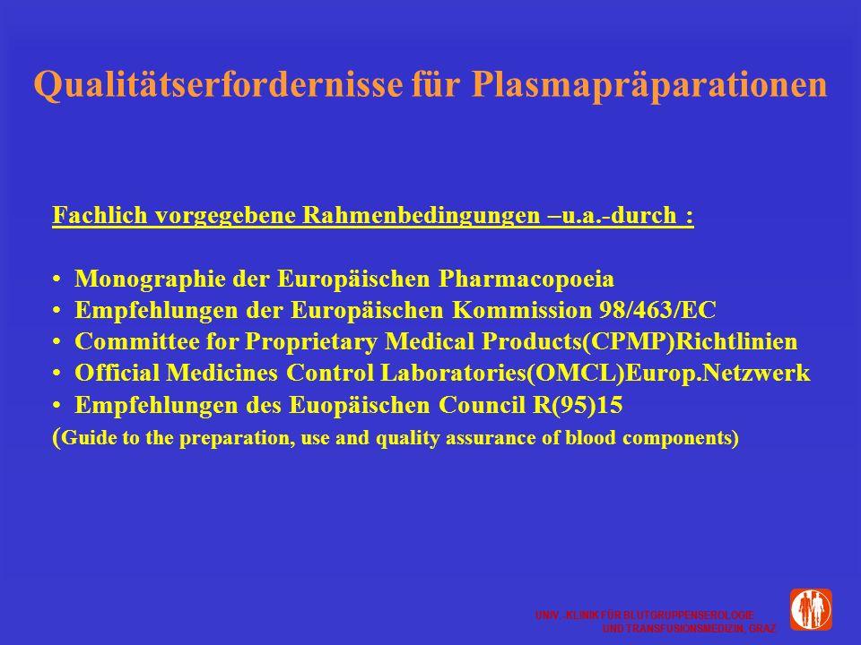 UNIV.-KLINIK FÜR BLUTGRUPPENSEROLOGIE UND TRANSFUSIONSMEDIZIN, GRAZ UNIV.-KLINIK FÜR BLUTGRUPPENSEROLOGIE UND TRANSFUSIONSMEDIZIN, GRAZ Qualitätserfordernisse für Plasmapräparationen Fachlich vorgegebene Rahmenbedingungen –u.a.-durch : Monographie der Europäischen Pharmacopoeia Empfehlungen der Europäischen Kommission 98/463/EC Committee for Proprietary Medical Products(CPMP)Richtlinien Official Medicines Control Laboratories(OMCL)Europ.Netzwerk Empfehlungen des Euopäischen Council R(95)15 ( Guide to the preparation, use and quality assurance of blood components)