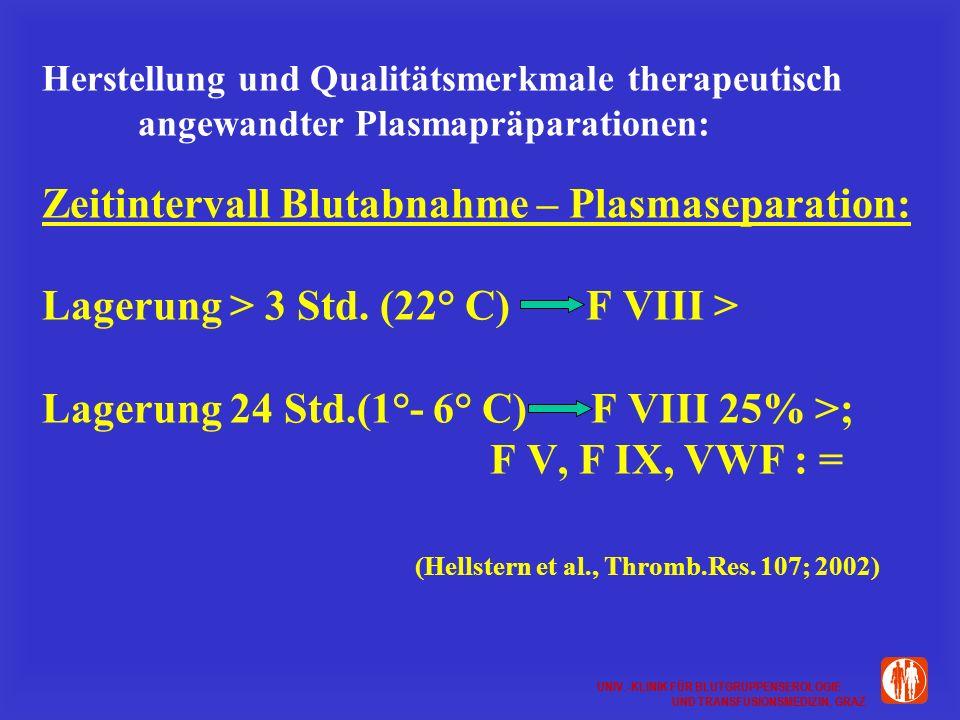 UNIV.-KLINIK FÜR BLUTGRUPPENSEROLOGIE UND TRANSFUSIONSMEDIZIN, GRAZ UNIV.-KLINIK FÜR BLUTGRUPPENSEROLOGIE UND TRANSFUSIONSMEDIZIN, GRAZ Herstellung und Qualitätsmerkmale therapeutisch angewandter Plasmapräparationen: Zeitintervall Blutabnahme – Plasmaseparation: Lagerung > 3 Std.
